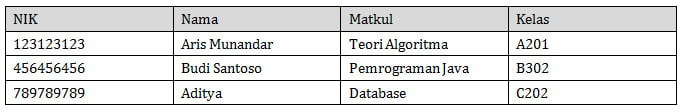 normalisasi database