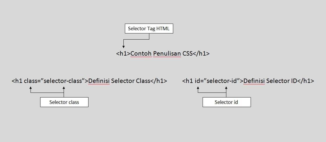 cara penulisan kode css