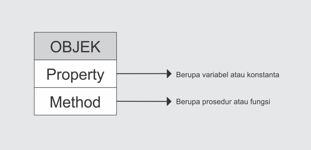 Belajar OOP PHP pengertian Object Oriented Programming