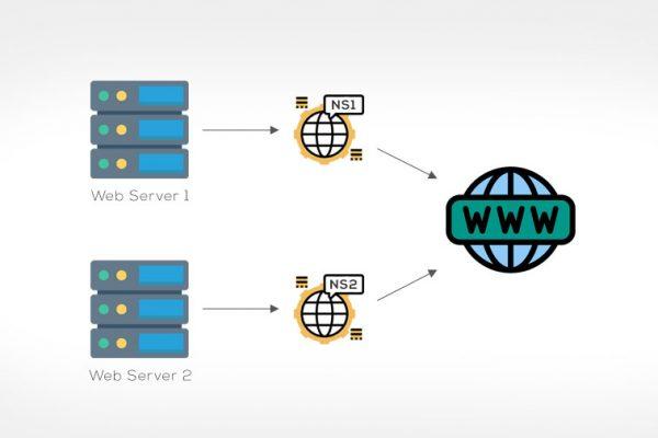 Cara Membuat Domain Name Server Sendiri Di Ubuntu